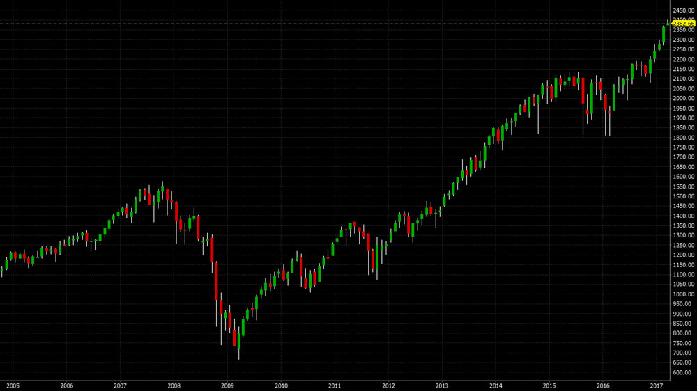 The S&P 500 index has had quite a run since the spring of 2009.