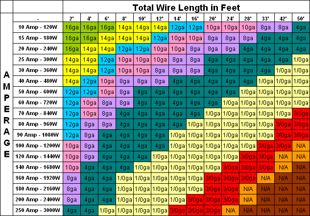 This helpful chart will help you determine the length , gauge and current rating of wire to suit your project's needs
