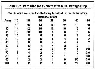 12 Volt table for application in automotive circuits.