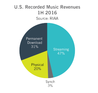 Provided by the RIAA 2016 Mid-year review.