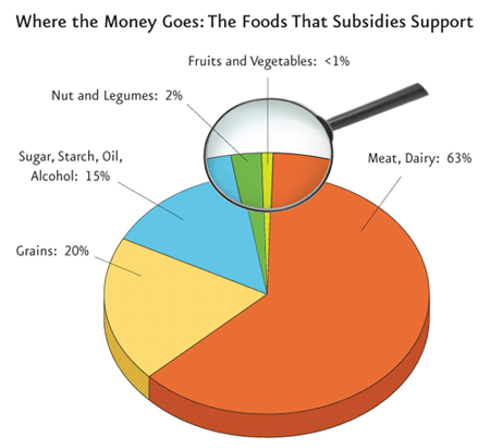 Image Source: Physicians Committee for Responsible Medicine | Agriculture and Health Policies in Conflict: How Food Subsidies Tax Our Health