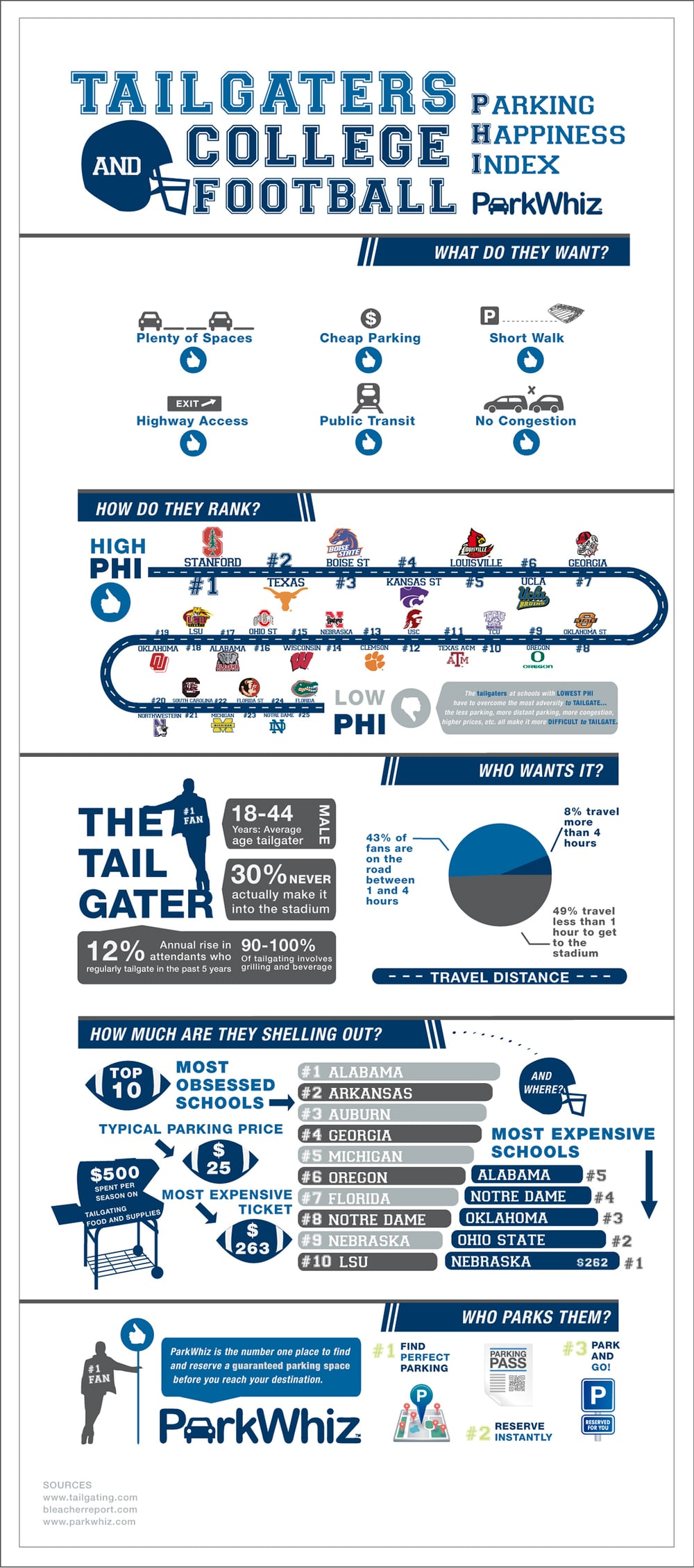 Infographic design for Park Whiz on tailgating in College football