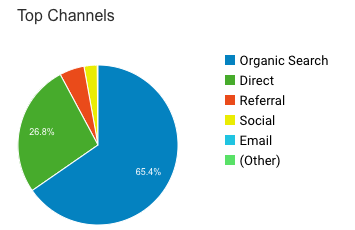 where is your web traffic coming from?