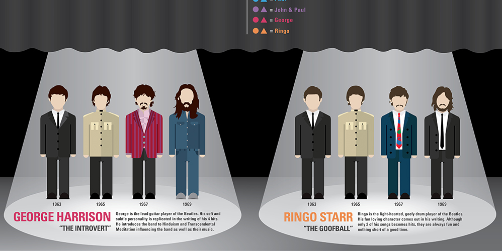 a comparison of the beatles and oasis in the music industry Home » music, shredder what are oasis up to now  the man who left the beatles under similar  he is no longer involved in the music or showbiz industry in any.