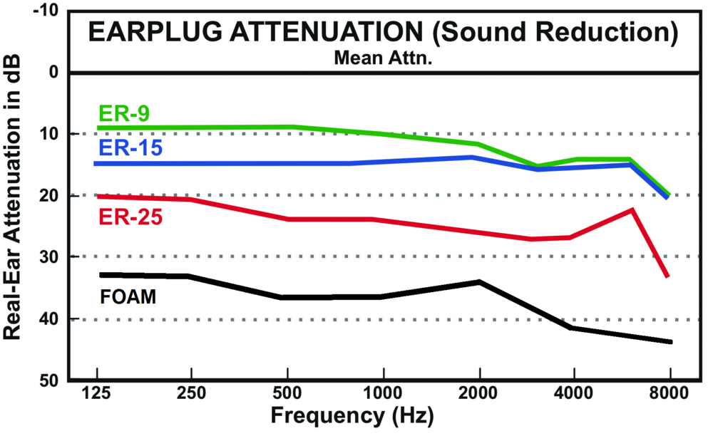 Attenuation/frequency response of ER Series Musicians Earplugs  (tm)  compaired with generic foam earplugs. www.etymotic.com