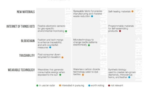 Sample of innovations dMASS curated for Fashion industry. Indicators represent client sentiment of innovation to their immediate interests.