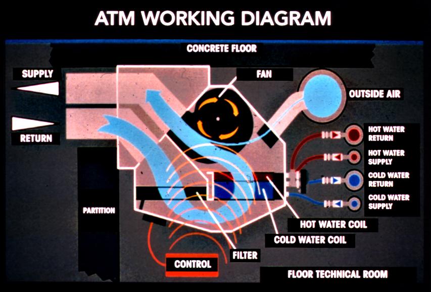 Carrier Corporation - ATM diagram