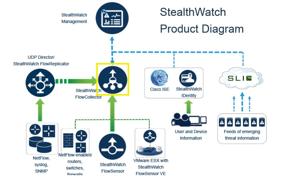 StealthWatch Introduction — Networking fun