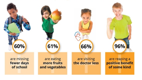 #foodisourfriend with juice plus child health study