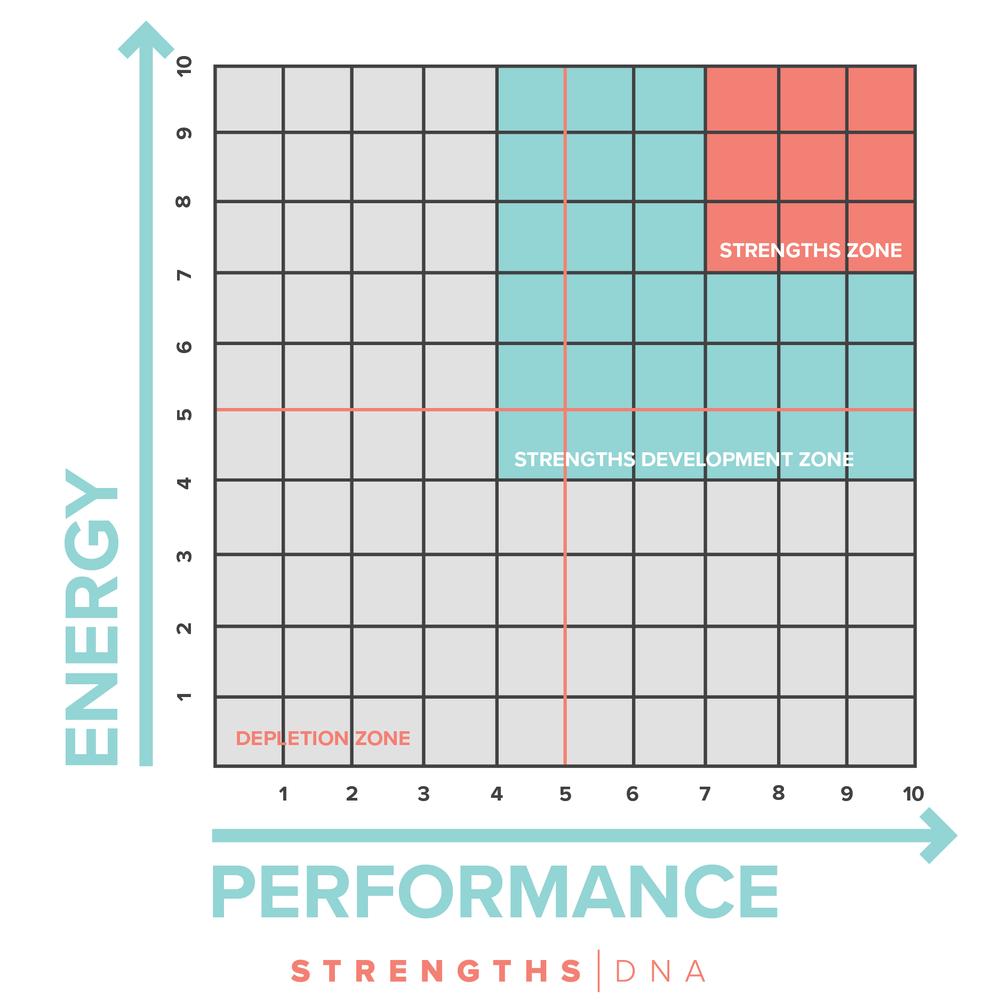 Strengths Zone Chart - http://strengthsdna.com/