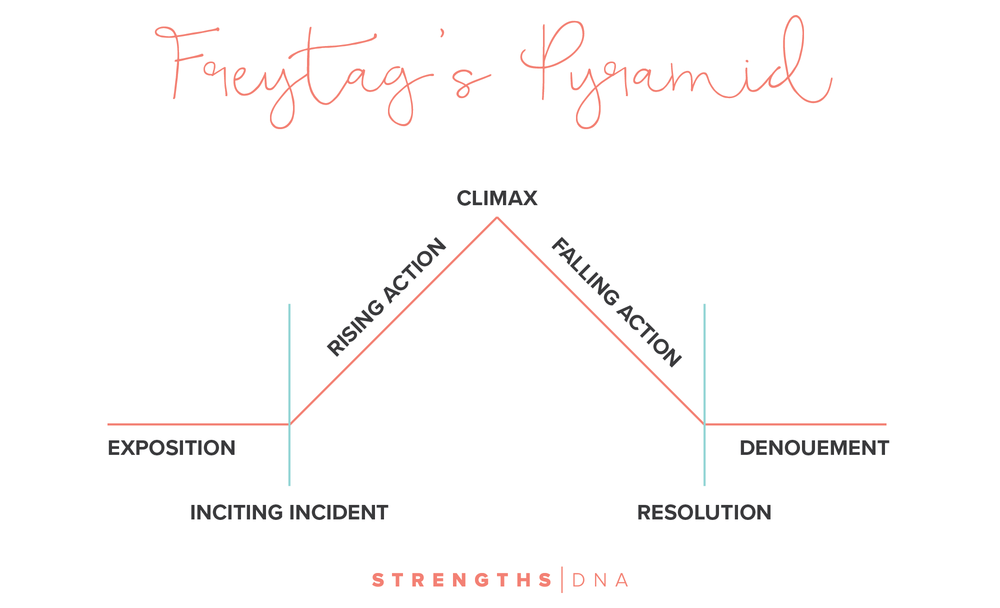 The power of your brand story free brand story checklist for Story pyramid template