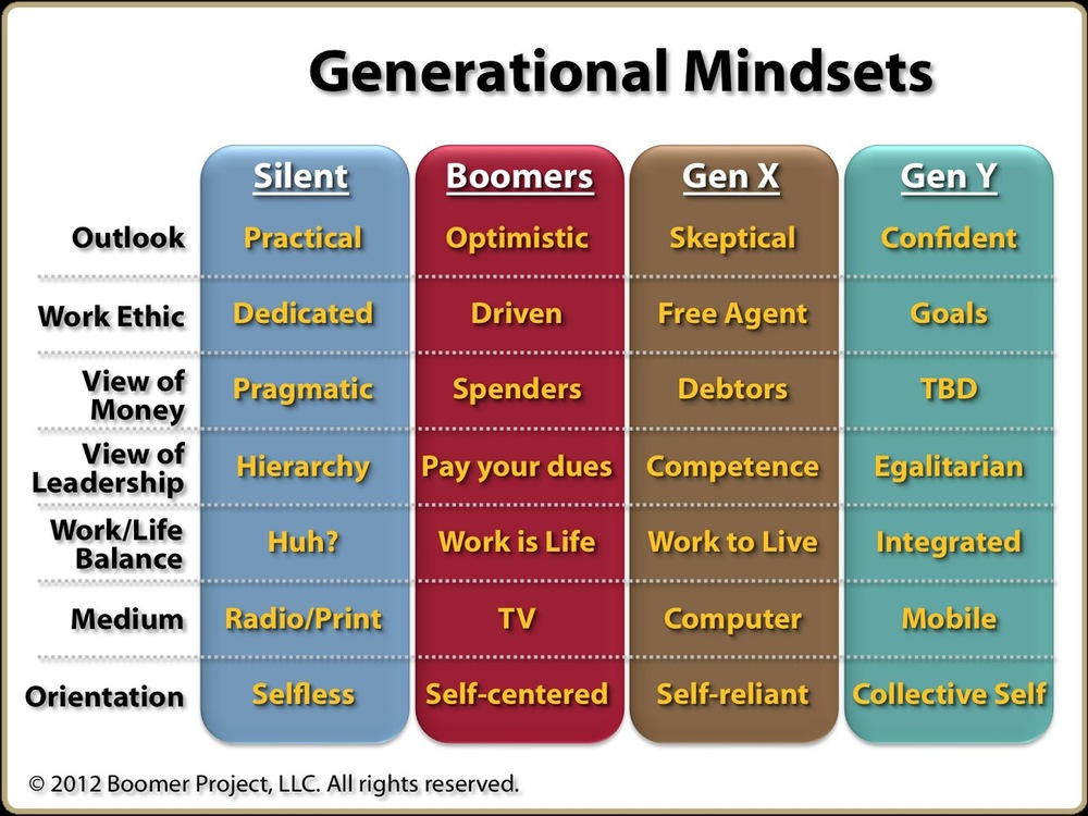 c25ad-generation_mindsets_2012_big.jpg
