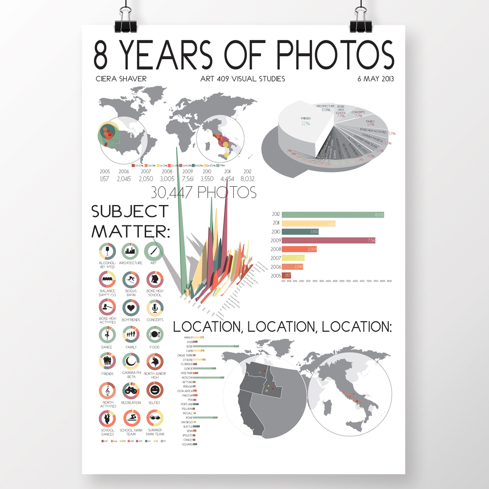 INFOGRAPHIC: 8 YEARS OF PHOTOS