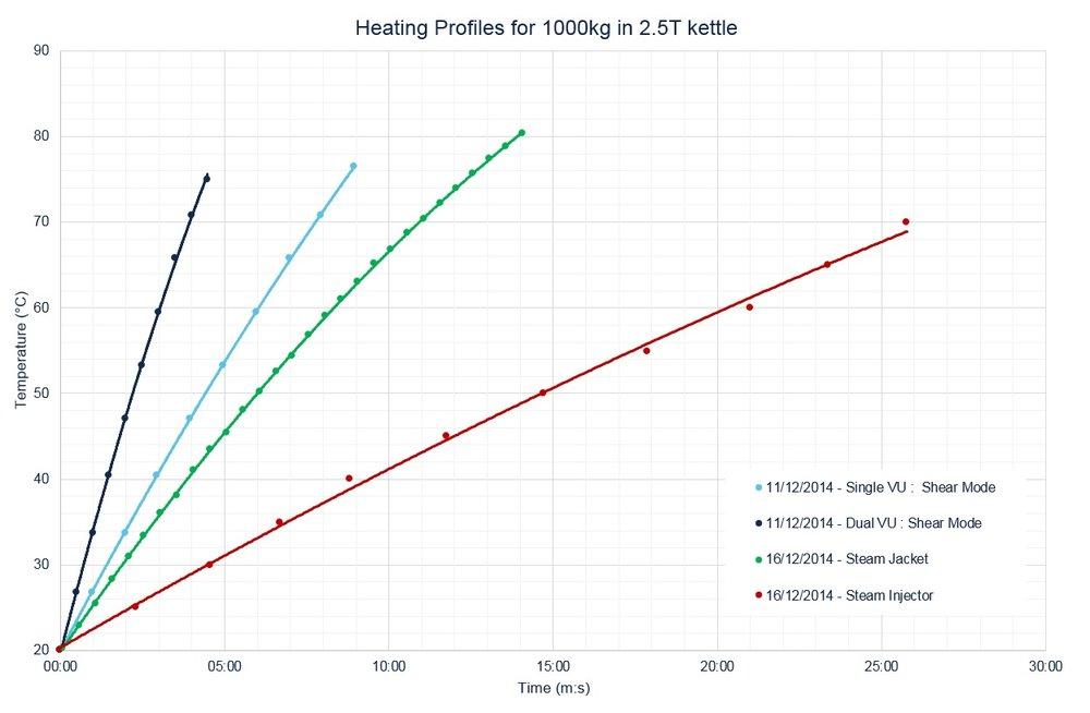Heating Profiles 1000kg Water