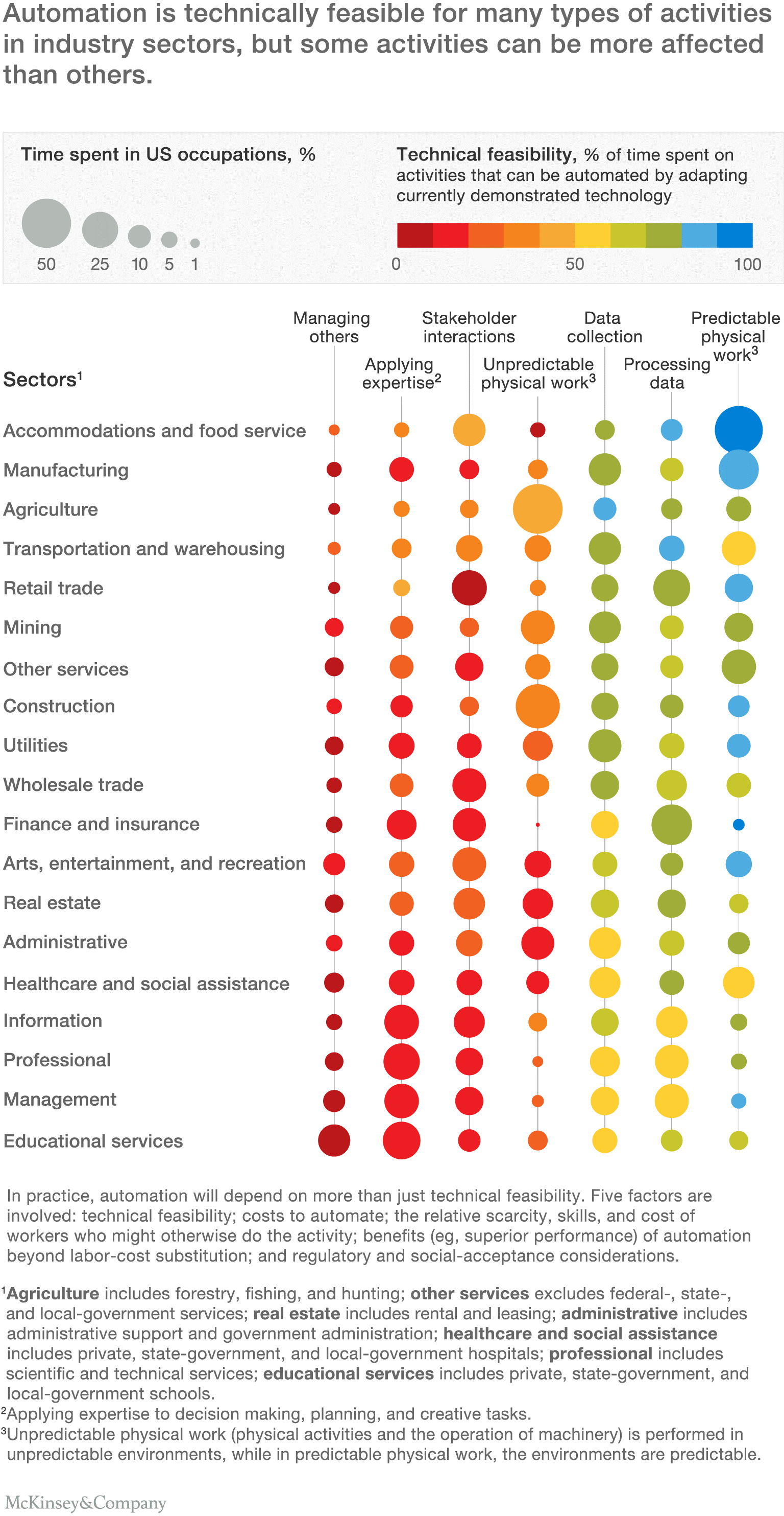 Mckinsey industry Feasbility
