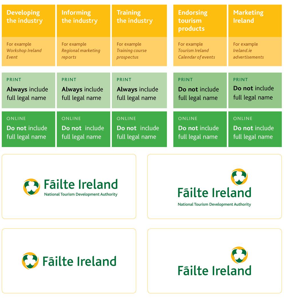 Failte Ireland brand identity brand guidelines brand consultancy