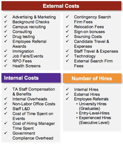 Beyond Cost Per Hire How To Boost Tas Strategic Impact Thrive In
