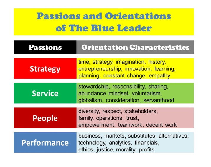 Passions and Orientations of The Blue Leader