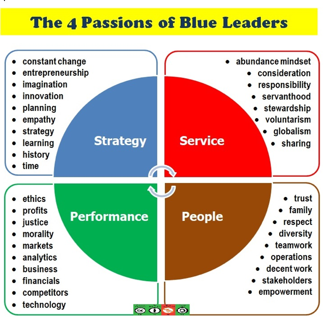 The 4 Passions of Blue Leaders