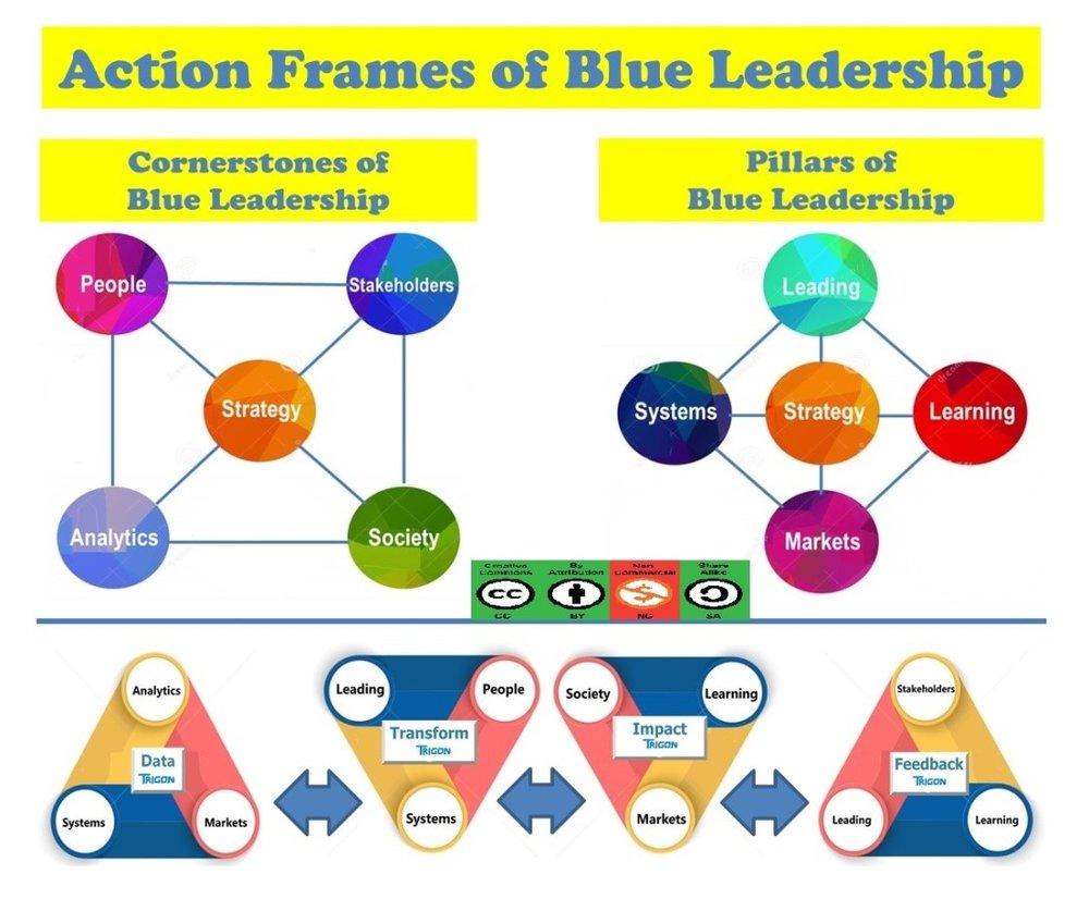 Action Frames of Blue Leadership