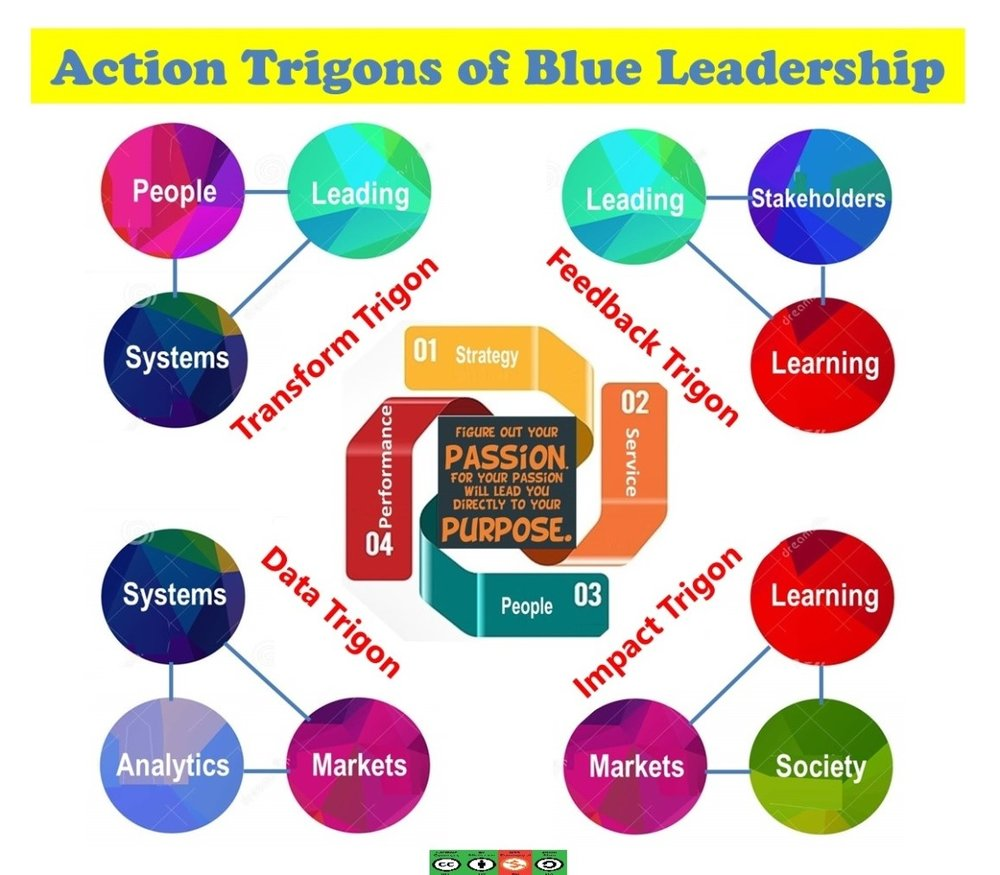 Action Trigons of Blue Leadership