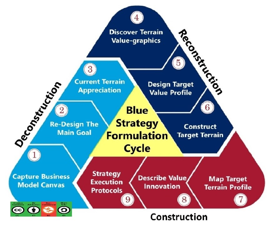 9-Steps Flow of Blue Strategy Formulation