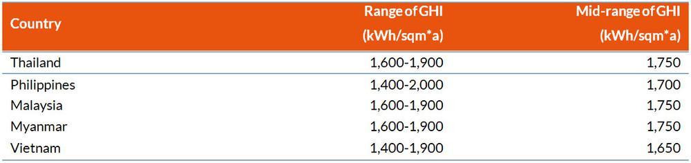 Table 1 Range of solar irradiation in each selected coun