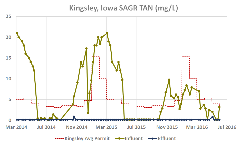 Kingsley, Iowa SAGR TAN (mg/L)