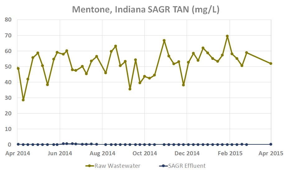 Mentone, Indiana SAGR TAN (mg/L)