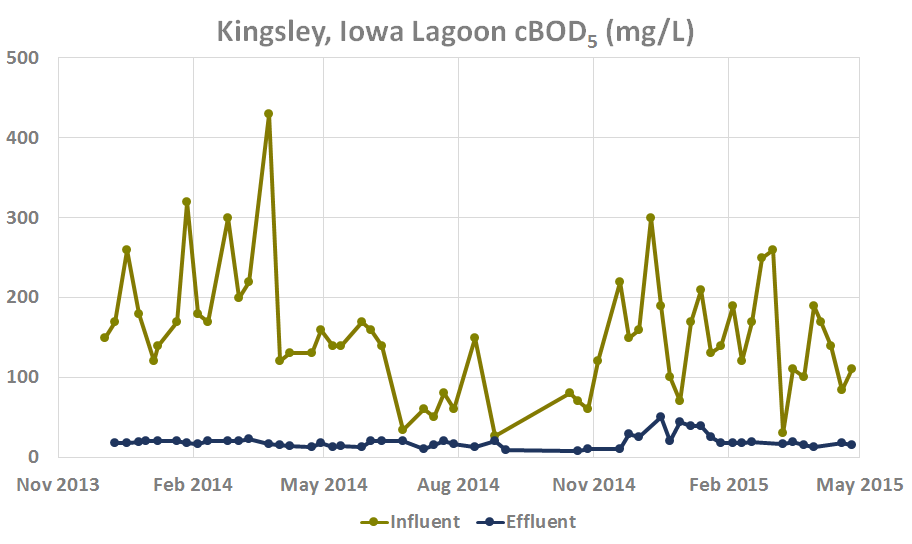 Copy of Kingsley, Iowa Lagoon BOD (mg/L)