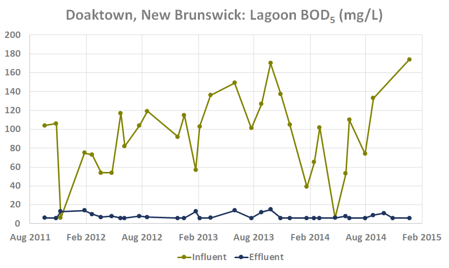 Copy of Doaktown, New Brunswick Lagoon BOD (mg/L)
