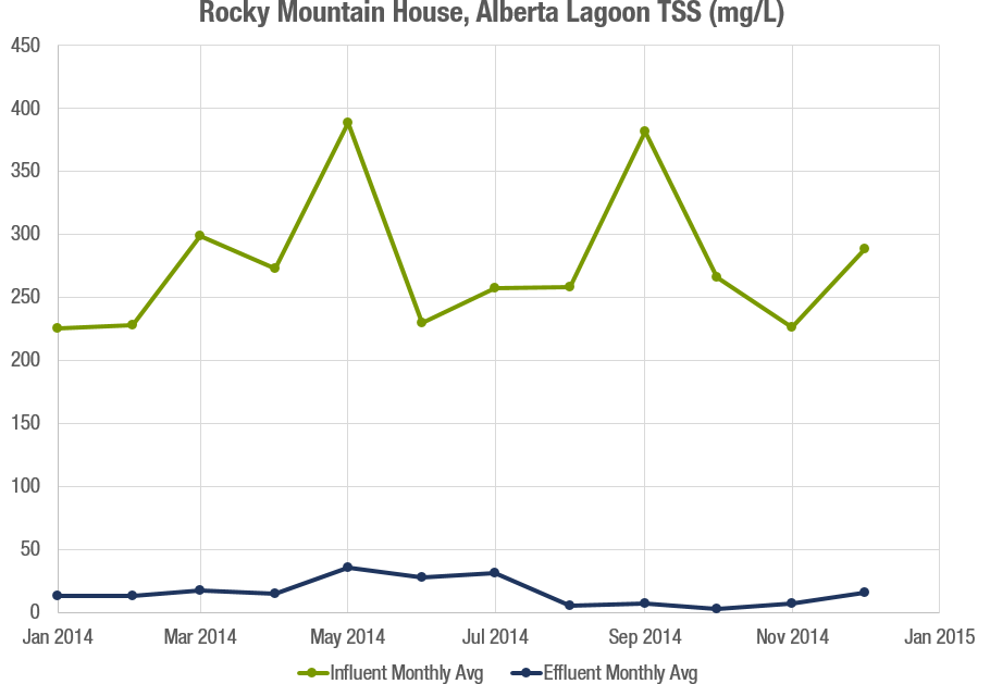 Rocky Mountain House TSS Graph.png