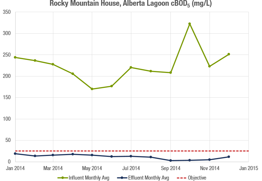 Rocky Mountain House cBOD5 Graph.png