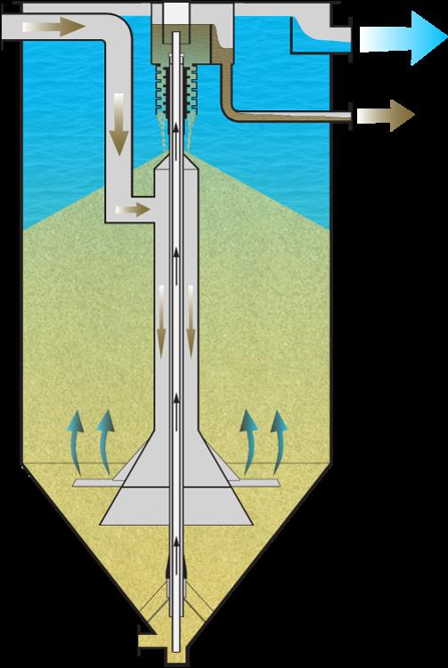 Centra-flo® Process