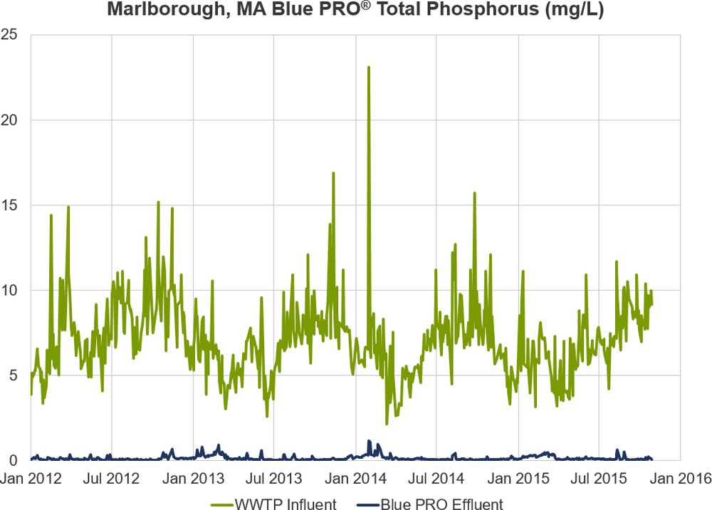 Marlborough TP Graph.png