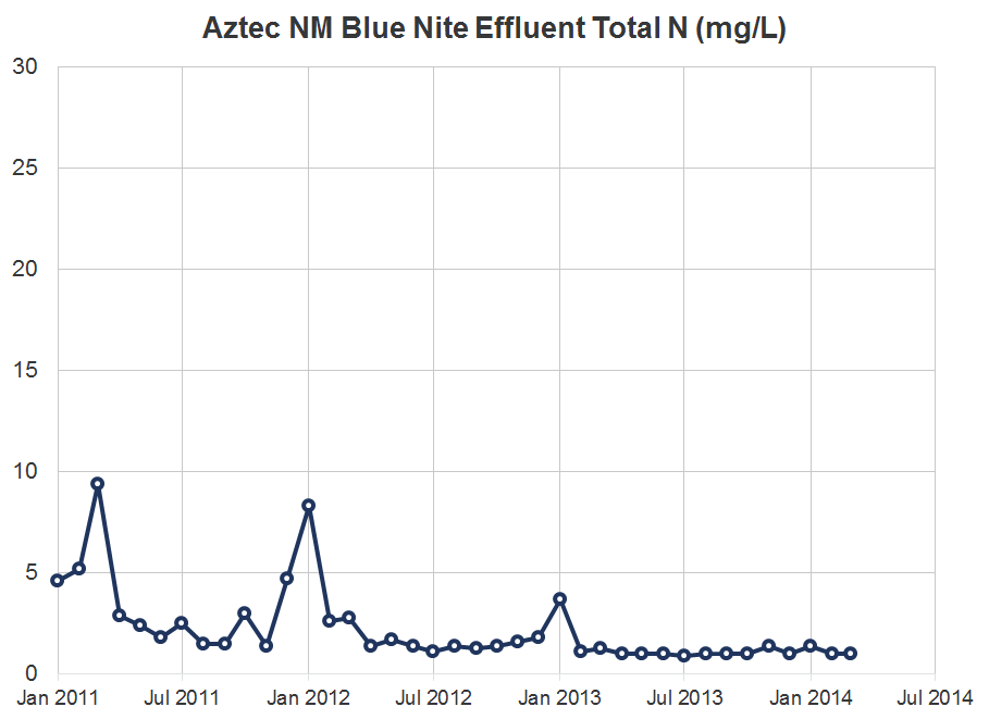 Aztec NM Blue Nite Effluent Total N Graph.png