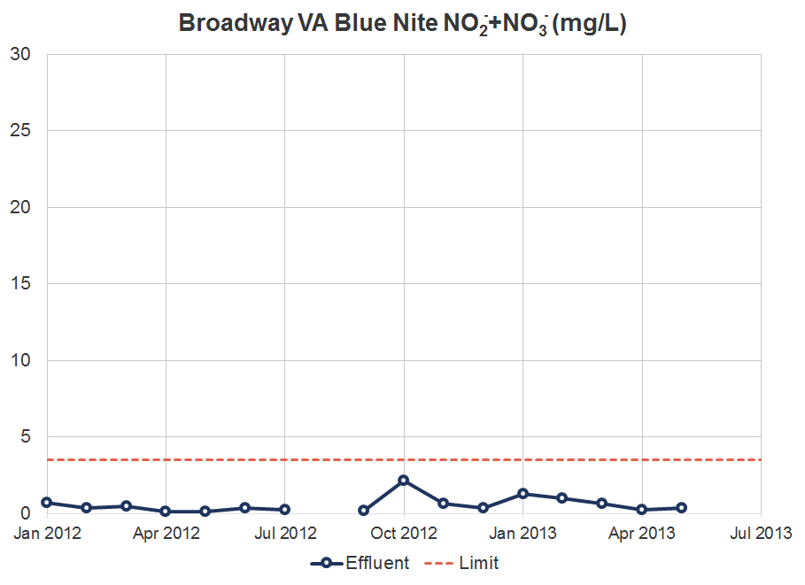 Broadway VA Blue Nite NO2+NO3 Graph.png