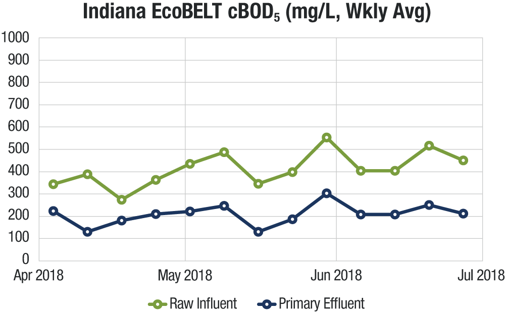 EcoBELT-Indiana-cBOD5-Graph.png