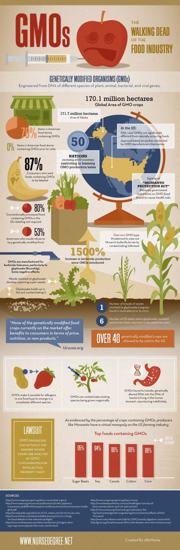 ahealthblog: Genetically Modified Organisms Infographic GMO's, The walking dead of the food industry….