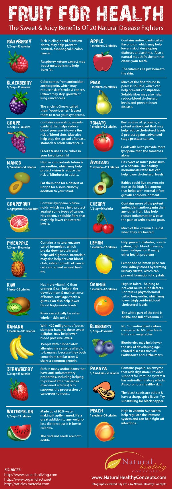 ahealthblog: Fruit For Health Infographic Fruit for your health…yum!