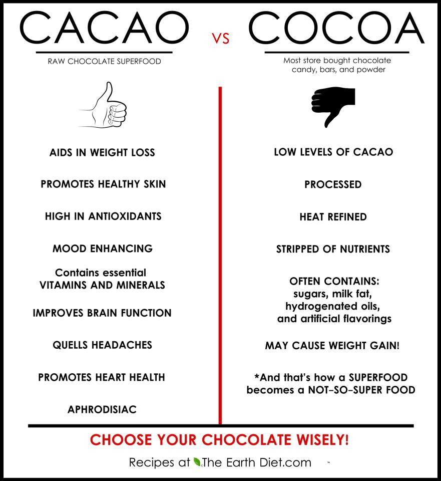 the-more-u-know: Wanna learn how to make home made chocolate? [Read More Here] Like Us On Facebook All hail the period superfood: Cacao! Here's what you should look for to make your week-long, once a month cravings as healthy as possible. #KeepItFresh #EatNaturally