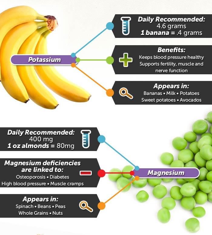 ahealthblog: Healthy Eating Infographic