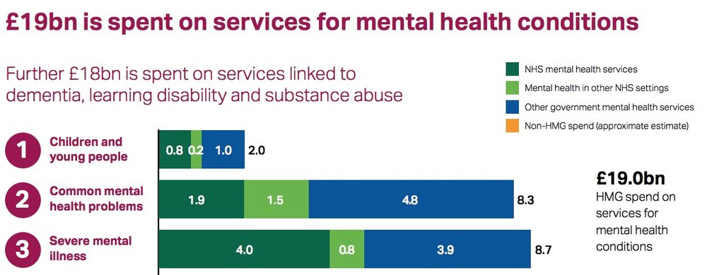 Figure 3: Detailed overview of distribution of funding for mental health