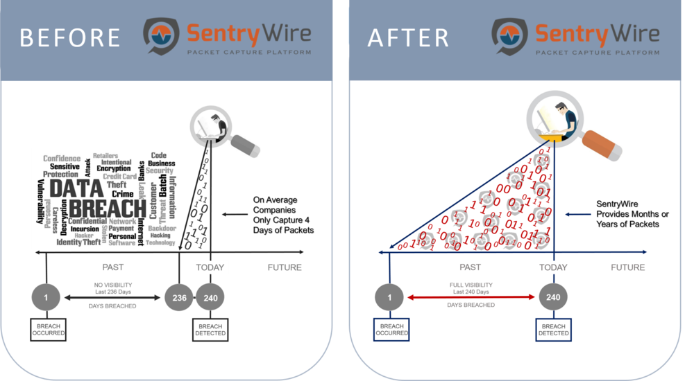 Sentrywire Timeline description