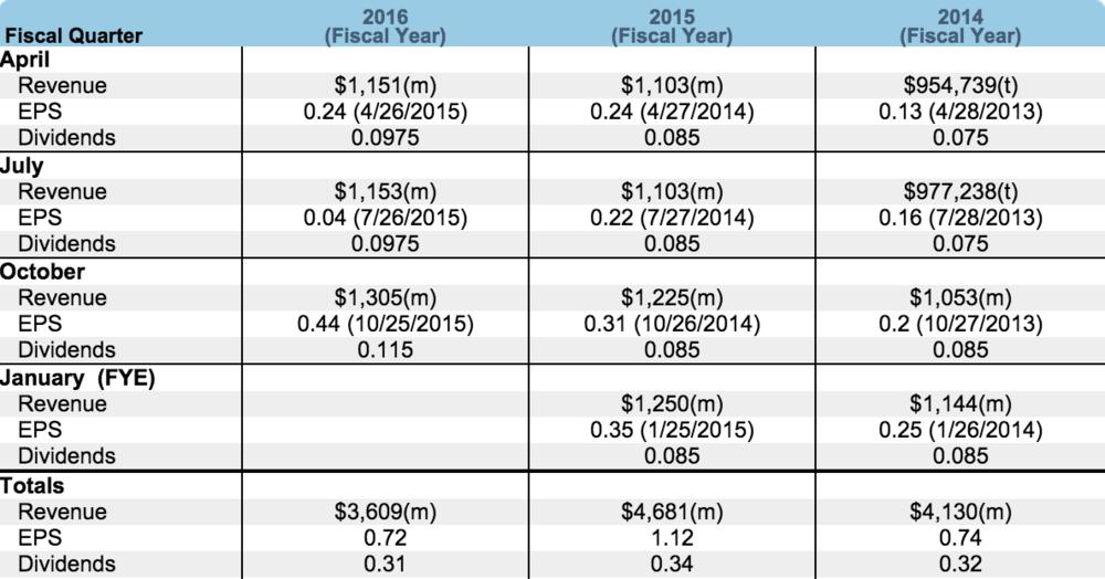 NVDA EPS/Revenue