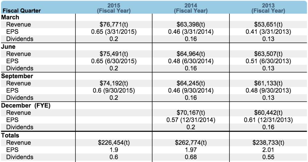 MKTX EPS/Revenue