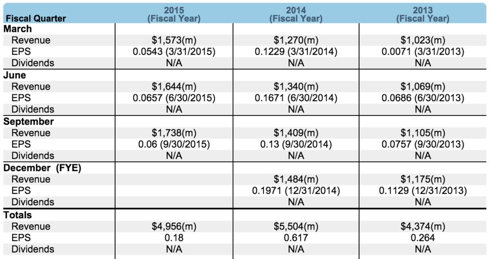 EPS/Revenue