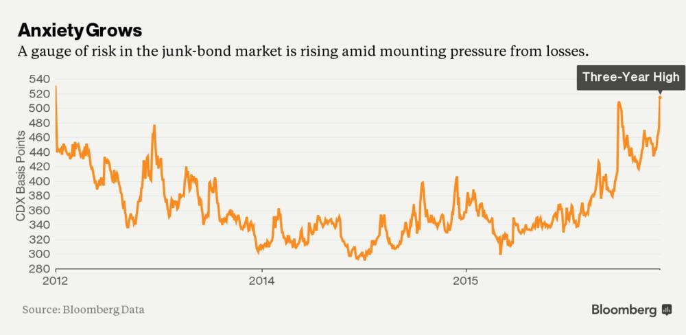CDS on Junk Bonds