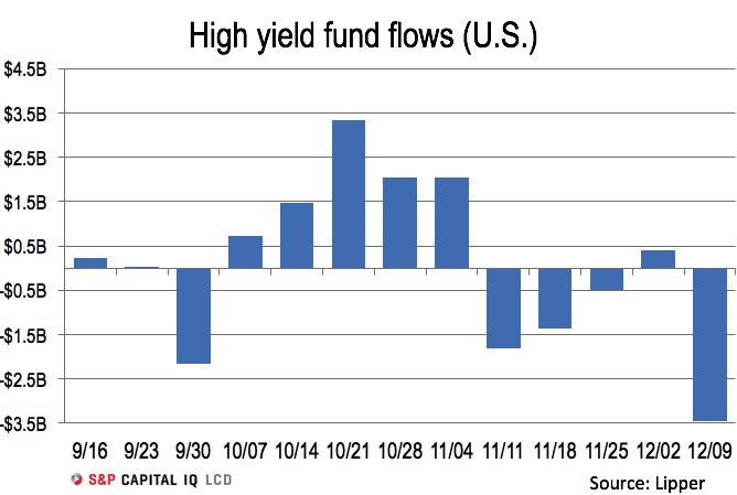$ Flow into High-Yield Funds