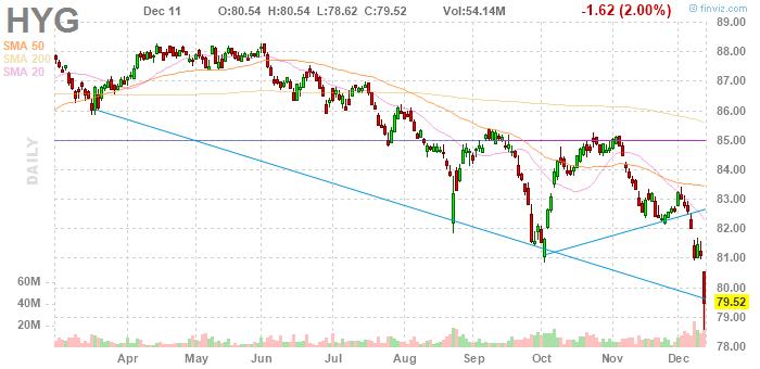 High-Yield ETF